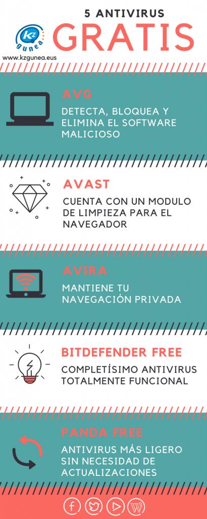 antivirus-gratis