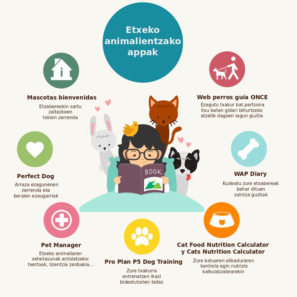 animalientzako app