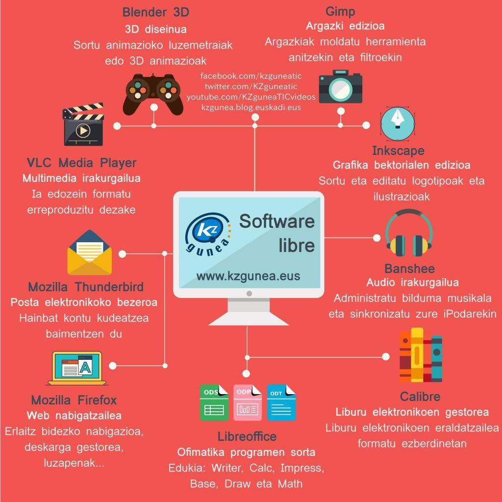 software-librea