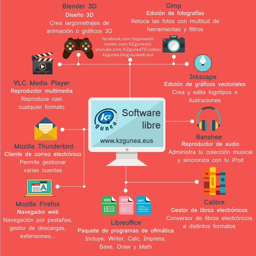 software-libre_infografia