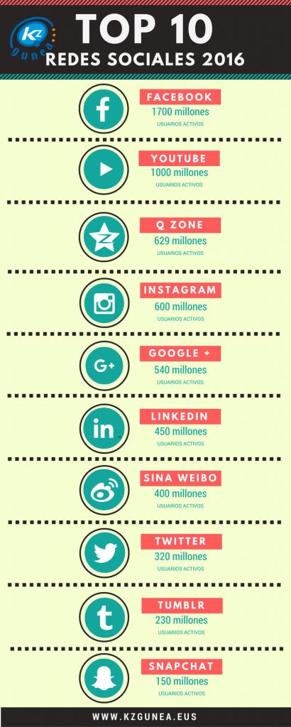 redes sociales 2016