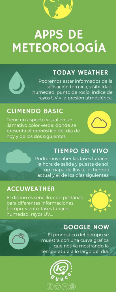 Apps de meteorología