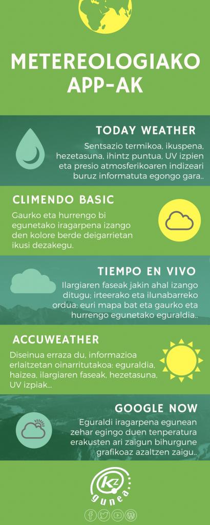Metereologiako app-ak